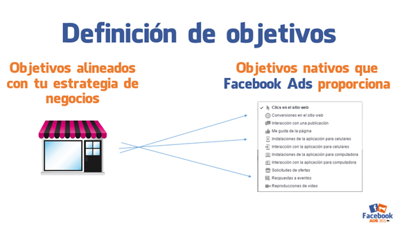 Objetivos en Facebook Ads