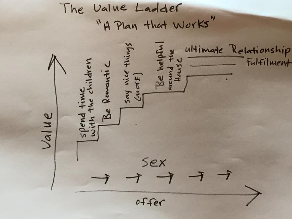 value ladder de vida
